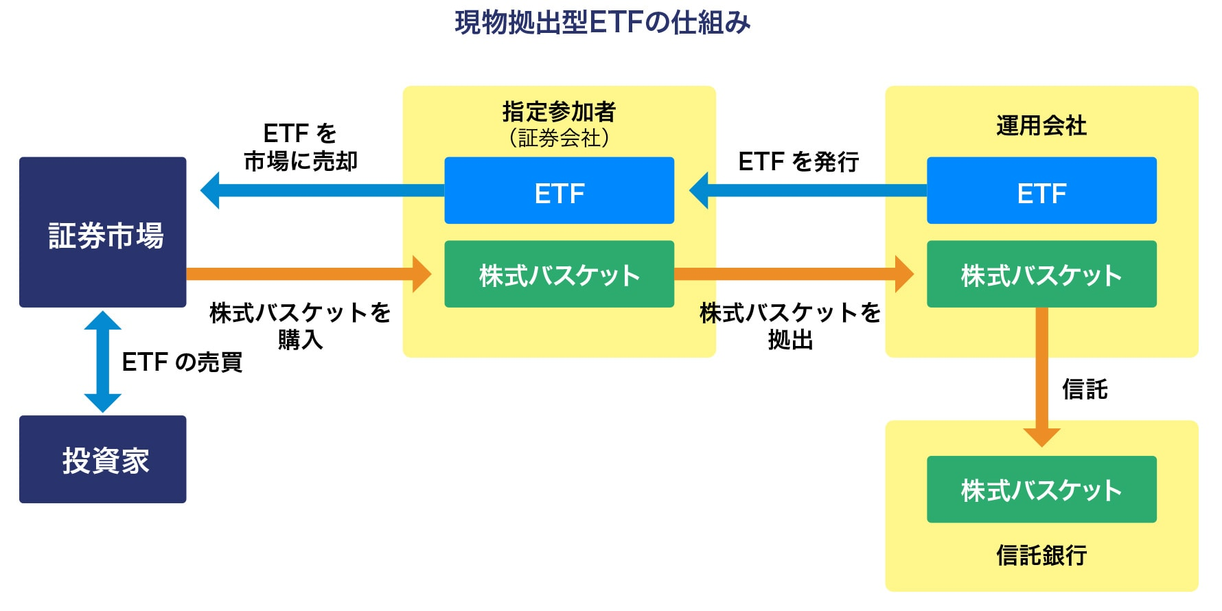 Forex etf