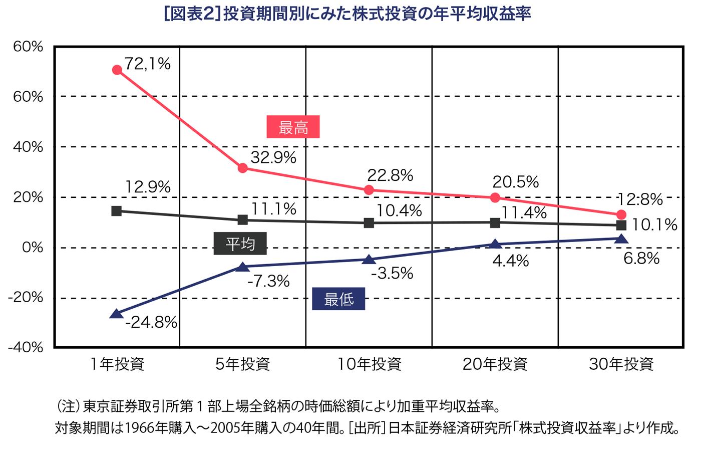 投資期間別にみた株式投資の年平均収益率
