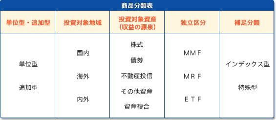 商品分類表